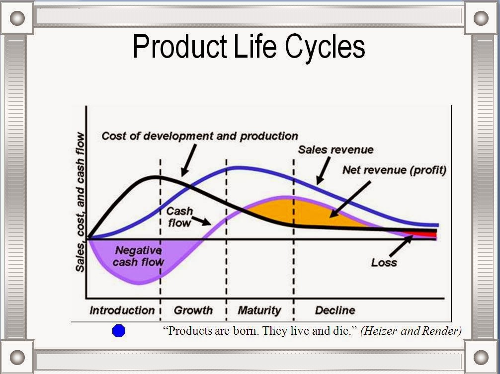 a products life cycle The product life cycle model can help analyzing product and industry maturity stages any business is constantly seeking ways to grow future cash flows by maximizing revenue from the sale of products and services.