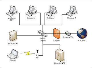 Elementos básicos de las redes