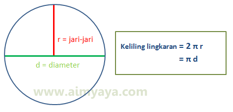 Gambar: Rumus keliling lingkaran dan ilustrasi