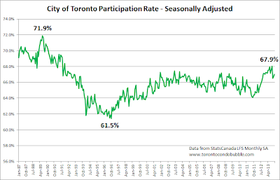 Toronto employment participation rate 2014 update