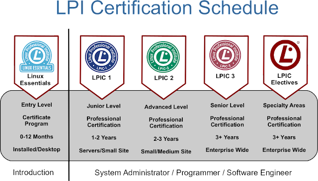 http://www.lpi.org/certification/linux-essentials/