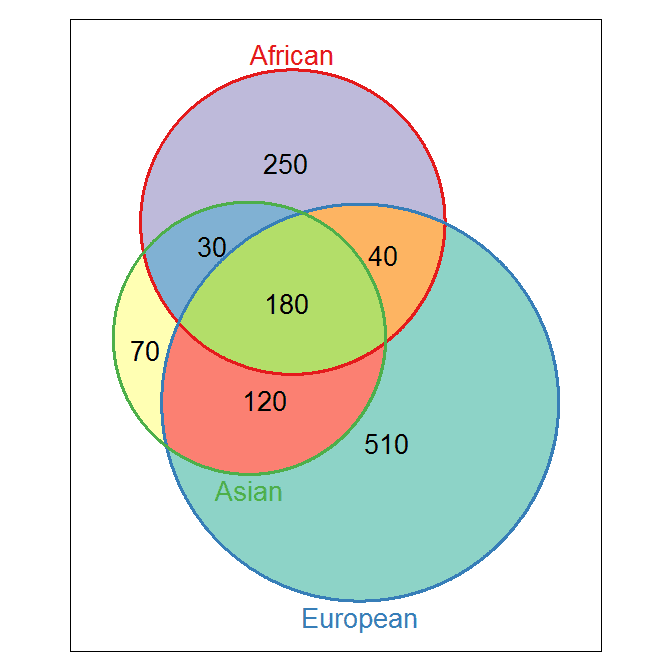 Genome Toolbox Make Venn Diagram In R With Correctly Weighted Areas