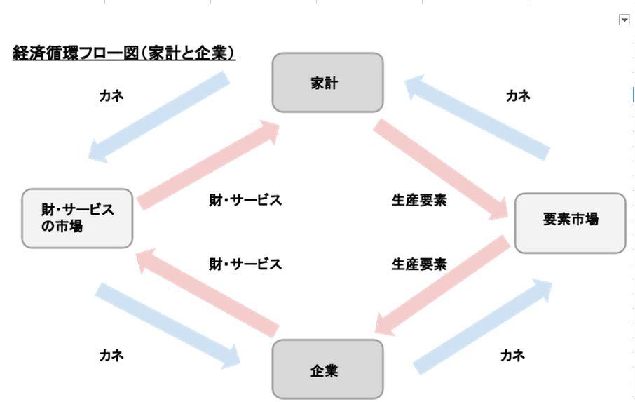 経済循環フロー図