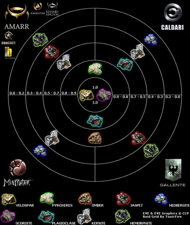 Eve Online Minerals