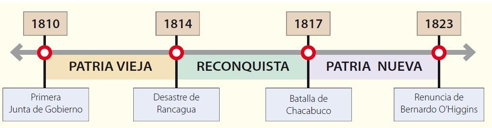 ... de la independencia de chile cuáles son los factores internos de la
