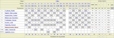 Estadísticas y tabla clasificatoria del equipo polaco en la Olimpíada de Ajedrez de Munich 1936
