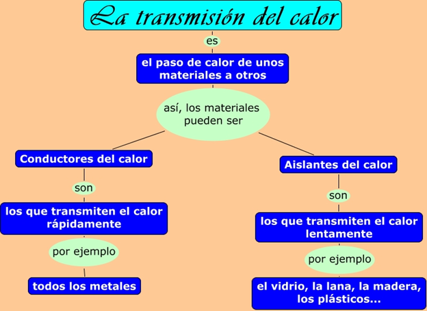 Ciencias naturales 3 for Materiales aislantes de frio