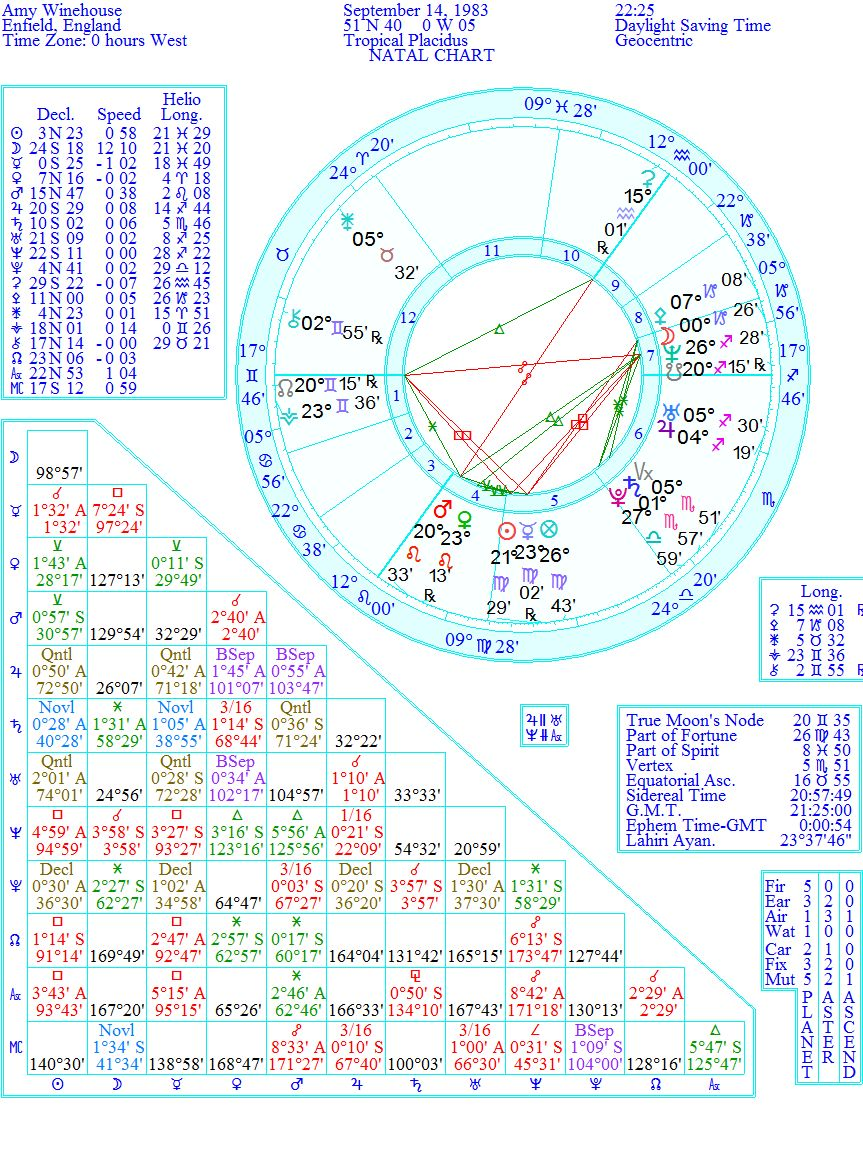Astrology And Everything Else Amy Winehouse Dies