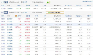 中国株コバンザメ投資ウォッチ銘柄watch20130430