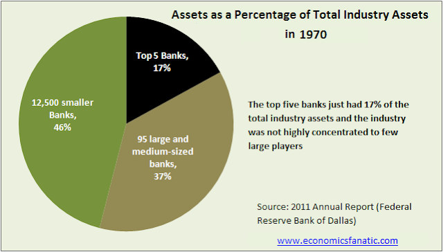 Banking System assets as a percentage of total industry assets for top banks in 1970