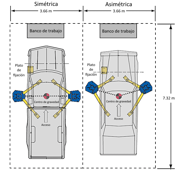Elevadores de 2 postes Simétrico y Asimétrico
