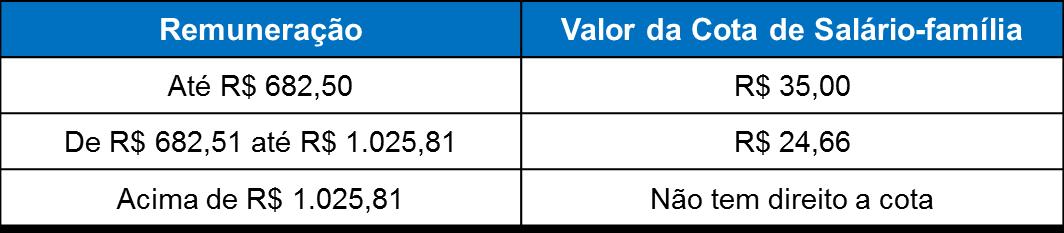 tabela salário família 2014