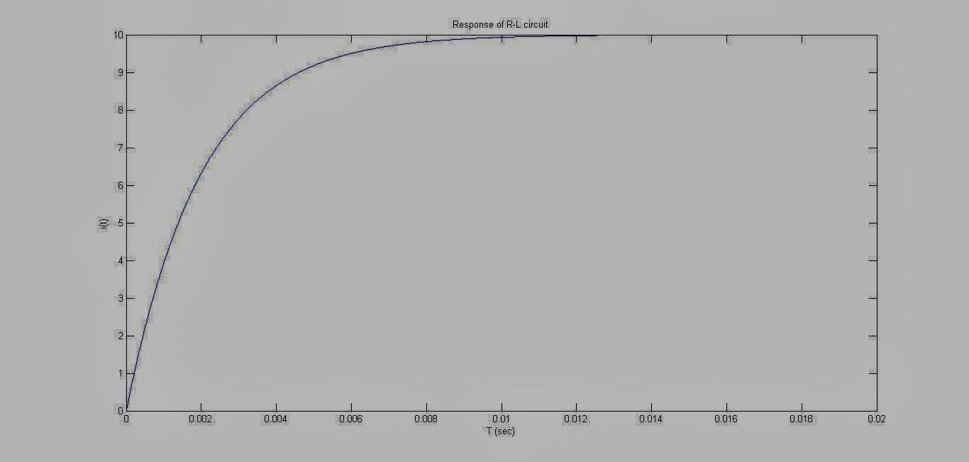 akt  response of rl and rc circuits plot