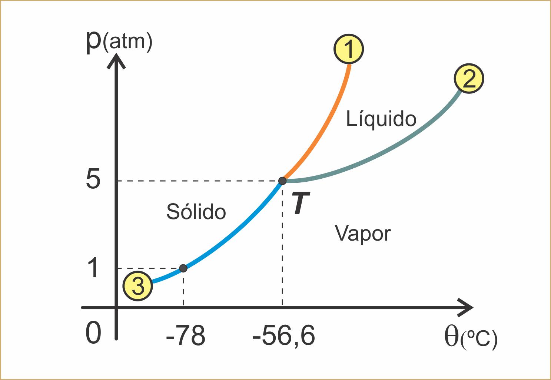 Fsikanarede diagrama de fases clique para ampliar ccuart Image collections