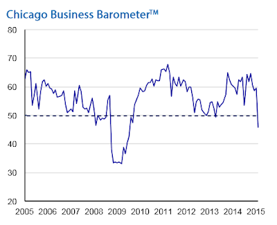 Chicago PMI Crashes to 5 1/2 Year Low: Production, New Orders, Backlogs Suffer Double Digit Declines