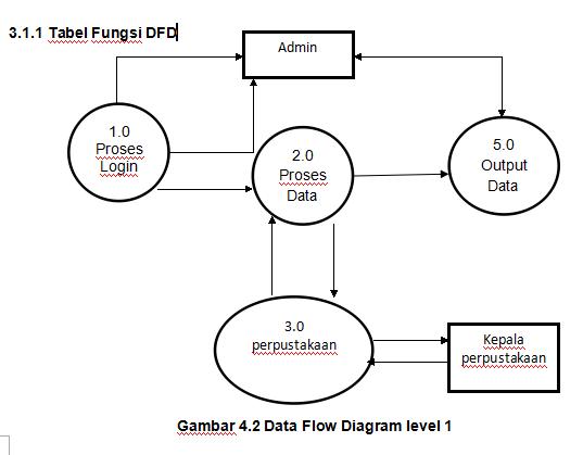 Skripsi rancang bangun perpustakaan berbasis web dengan menggunakan gambar 42 data flow diagram level 1 ccuart Gallery