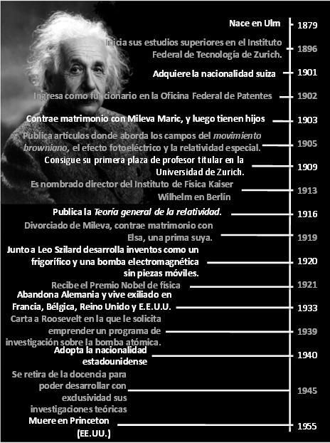 linea tiempo albert einstein teor 237 a de la relatividad