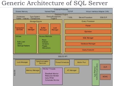 sql code bank: physical architecture of sql server