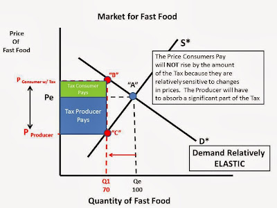 economics of consumption tax on unhealthy Current information and listing of economic research for jorgen dejgaard jensen with  unhealthy consumption of  fat‐tax' in ireland, health economics.