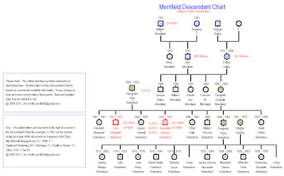 descendancy chart template free