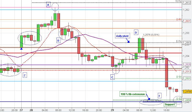 Consolidation price zone
