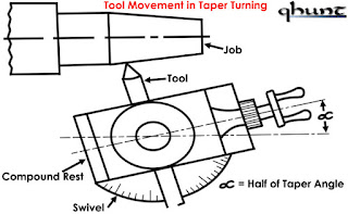Tool Movement in Taper Turning