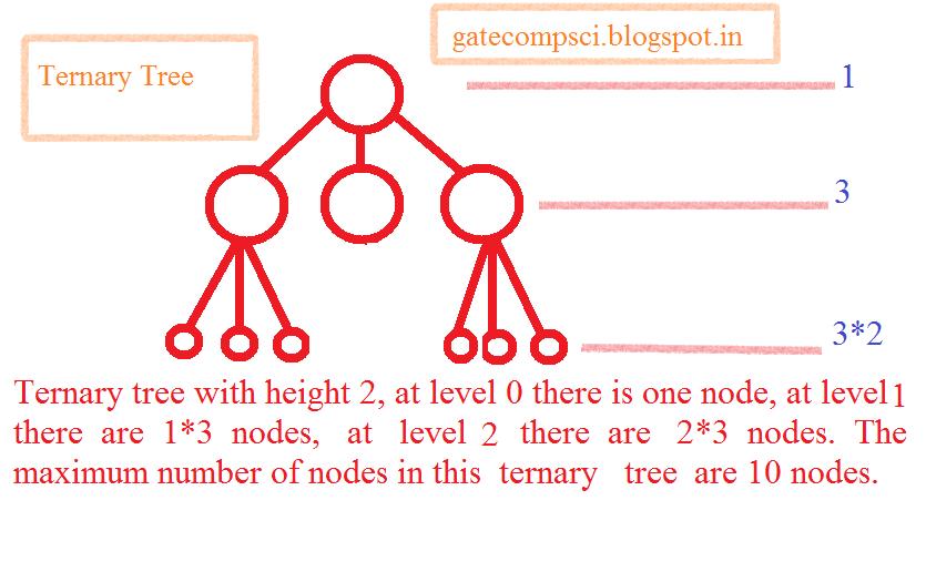 Binary tree height proof