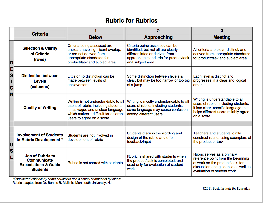 Terrific Rubric to Help You Create Rubrics for Your Class ~ Educational Technology and Mobile Learning
