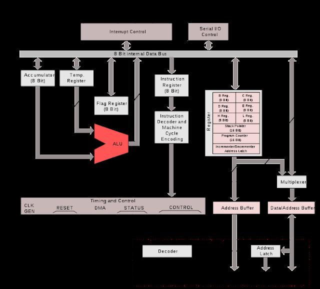 Microprocessor microcontroller for Architecture 8085 microprocessor