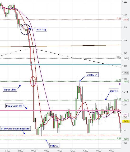 momentum, 5 min Market News Trading