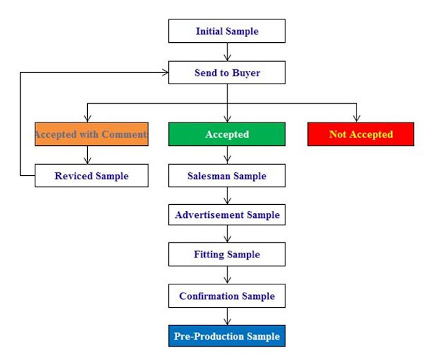 quality manual sampling procedure all about shoe making