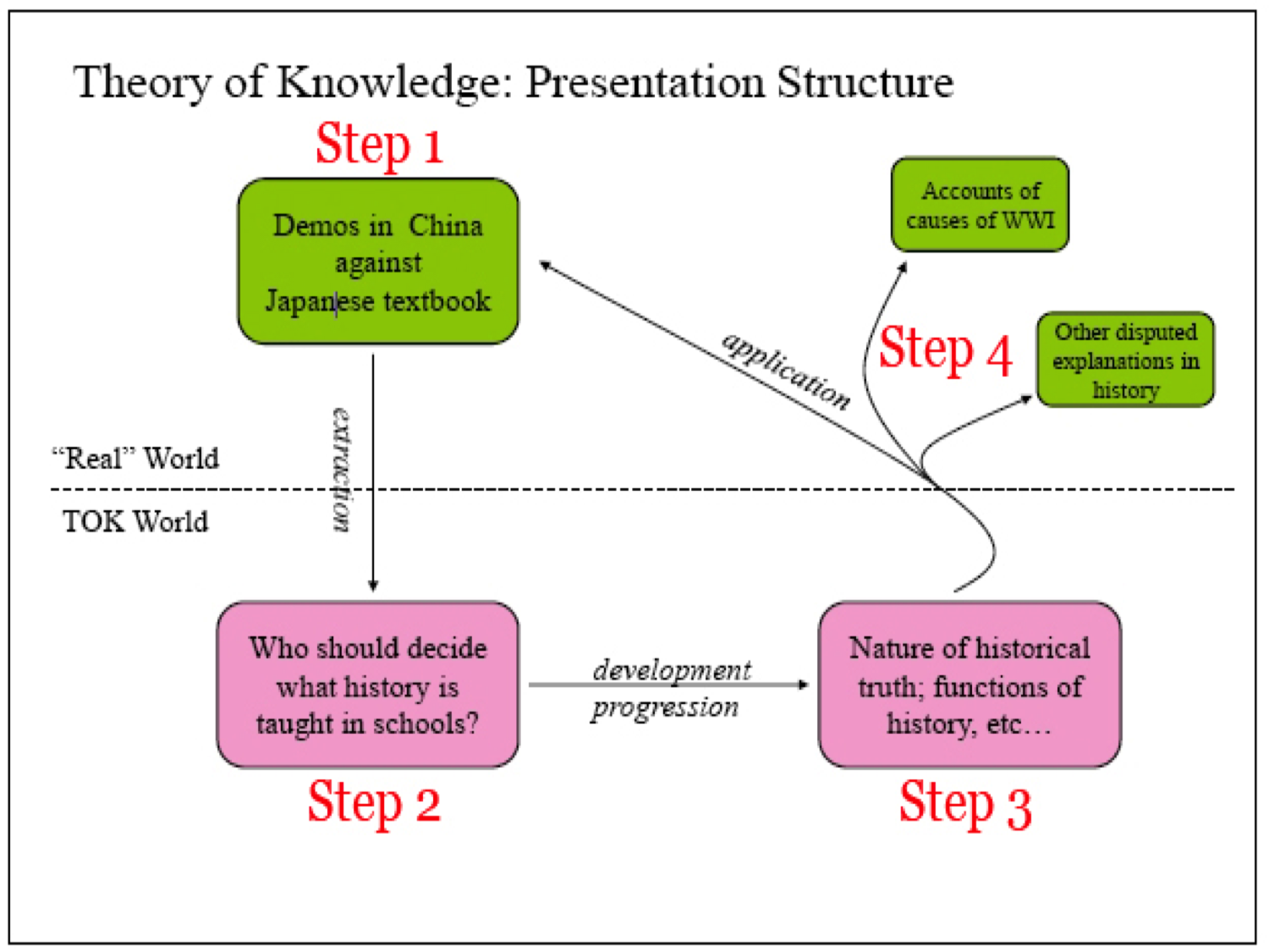 structure of an tok essay Example essays as part of theory of knowledge (tok), each student chooses one essay title from six issued by international baccalaureate®(ib) the titles change in each examination session.