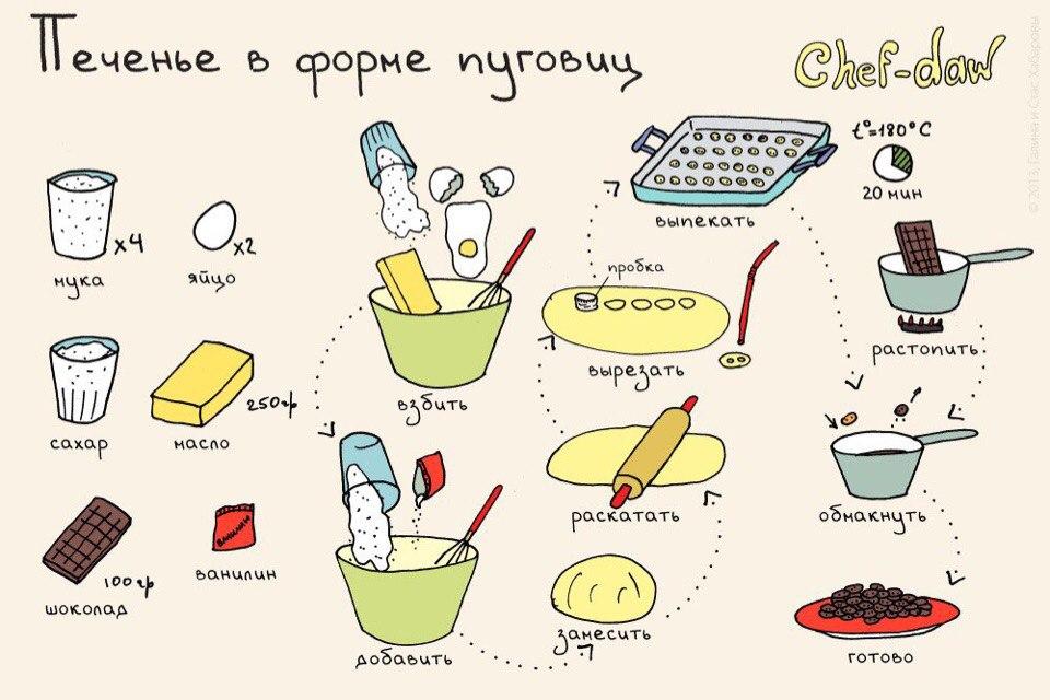 Рецепты печенья лёгкого приготовления