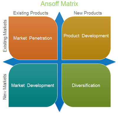 dell ansoff matrix This free ebook explains how to develop a market penetration strategy using the ansoff matrix - download it now for your pc, laptop, tablet, kindle or smartphone.