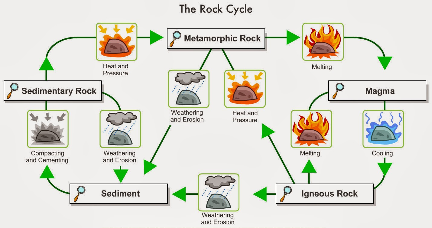 essay on rock cycle Dissertation in tourism marketing rock cycle essay cbbc homework help tudors writing college paper.