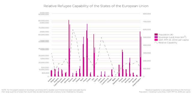 Figure 2: Sovereign Capabilities: Refugees
