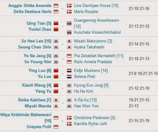 Hasil Pertandingan BWF World Championships 2014 Hari Ke Empat Ganda Putri WD