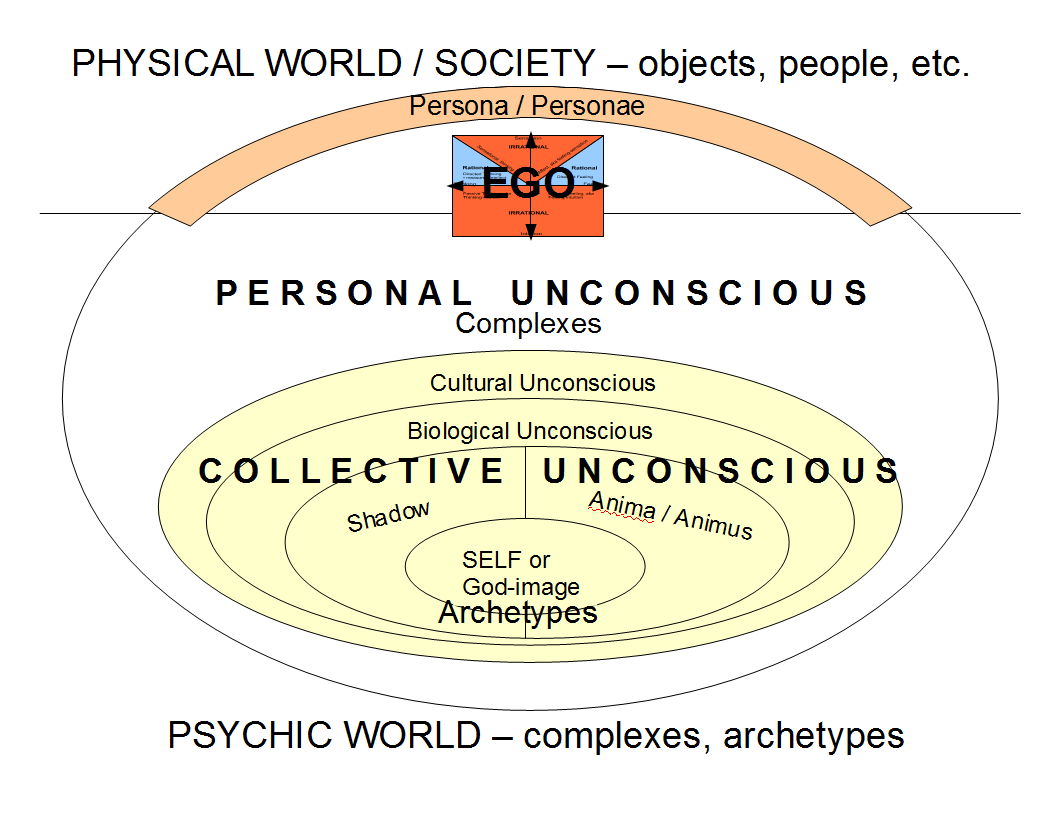 jungs unconscious mind essay Additionally personal unconscious fulfils all the dimensions of unconscious mind of human being as retrieval of old memories is the main objective and initiative this paper examines carl jung's theory about personal and collective unconscious.