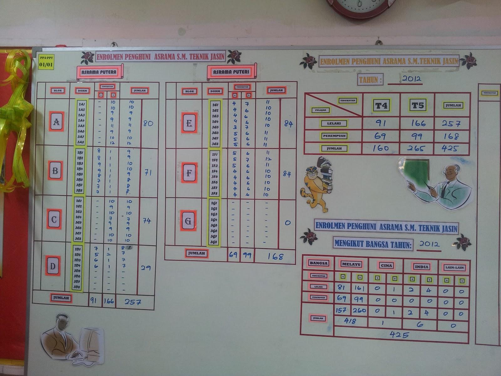 Blog Pengetua SMT Jasin: Perlaksanaan 5S di Asrama Cukup ...