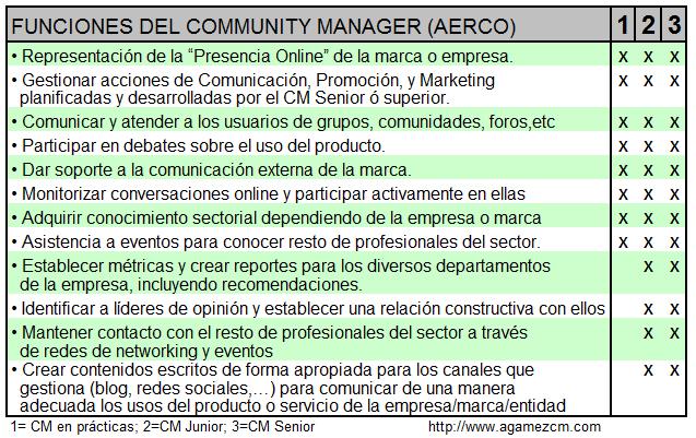 Community Manager funciones del perfil profesional
