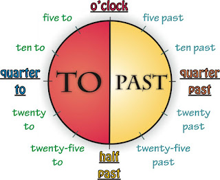 http://english-primary-3rd-cycle.wikispaces.com/Telling+the+time