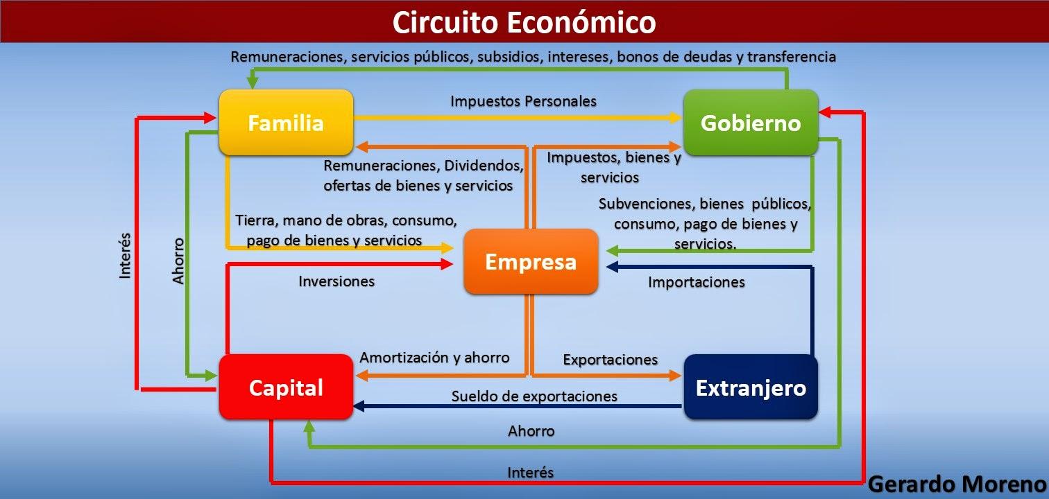 Circuito Economico : Cnsrgerardomoreno