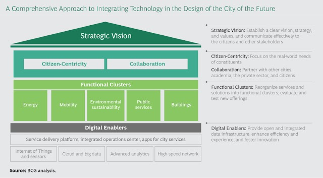 A comprehensive approach of integrating technology in the design of the city