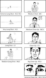 Shot types diagram