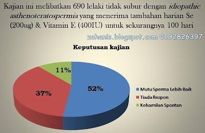 kesuburan dengan vitamin e shaklee