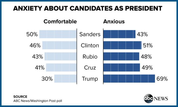 Only Bernie Sanders comes out ahead in terms of comfort vs. anxiety