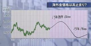 金価格 グラフ チャート ドル