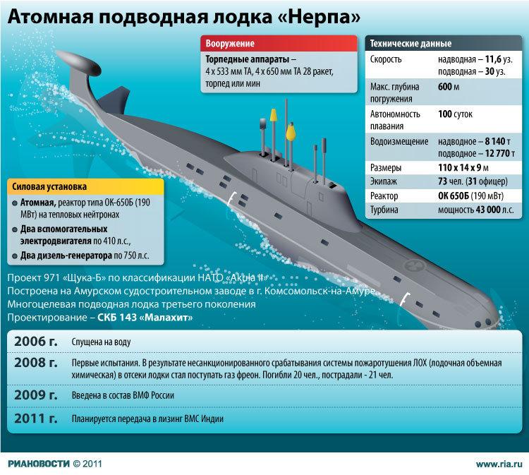 курск подводная лодка характеристики