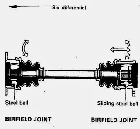 Tipe-tipe axle shaft independent (drive shaft)