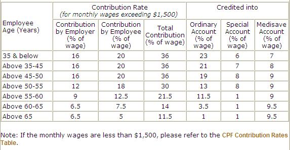 CPF Contribution & Allocation Rates changes (from 1 Sep ...